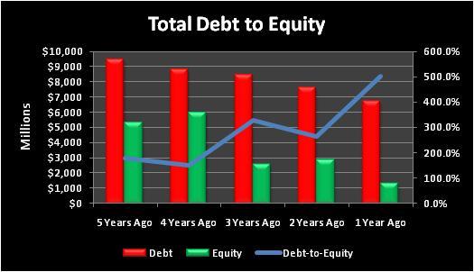 Svutotaldebttoequity
