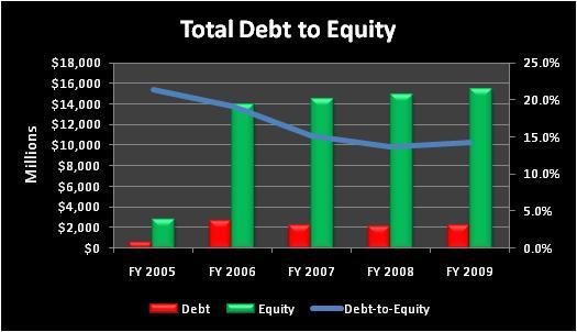 Tmototaldebttoequity