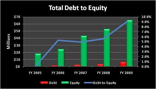 Tstctotaldebttoequity