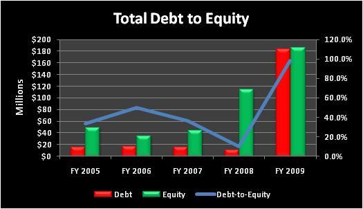 Tsystotaldebttoequity