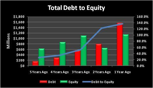 Upltotaldebttoequity