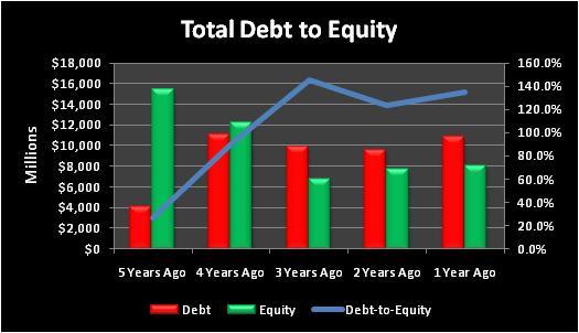 Upstotaldebttoequity