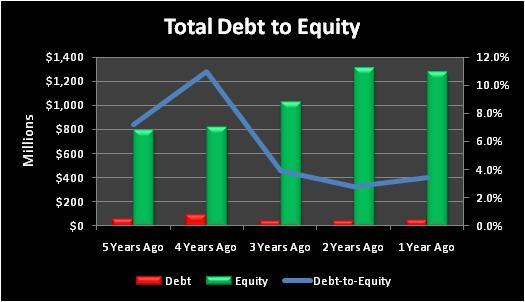 Vartotaldebttoequity