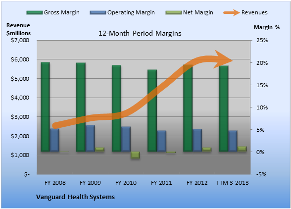 Here's How Vanguard Health Systems May Be Failing You -- The ...