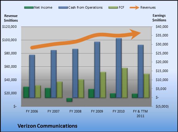 Verizon revenue chart
