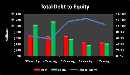 Wtitotaldebttoequity