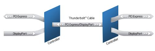 Thunderbolt How It Works