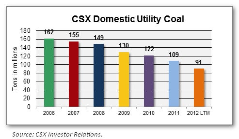 CSX Domestic Utility Coal