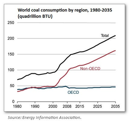 World Coal Consumption by Region, 1980-2035