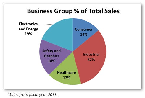 Business Group % of Total Sales