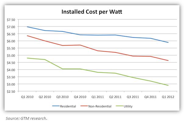 FSLR Installed Cost per Watt chart