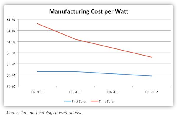FSLR Manufacturing Cost per Watt chart