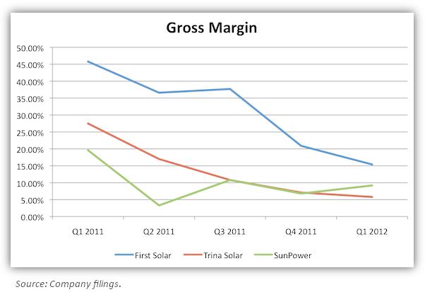 FSLR Gross Margin chart