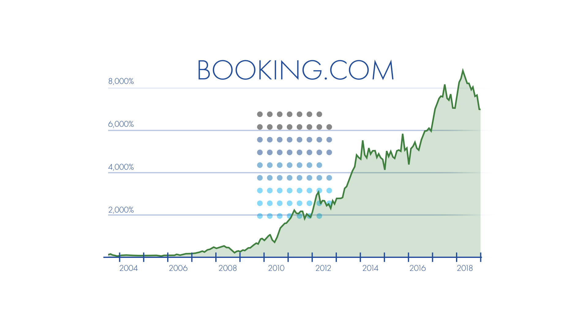 Booking Holdings recommendation up over 7000%