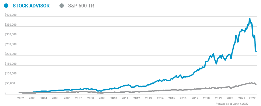Chart Showing the Cumulative Growth of a $10,000 Investment in Stock Advisor