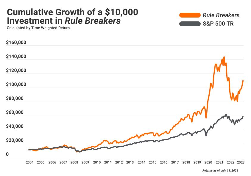 Graph showing Cumulative Rule Breakers returns