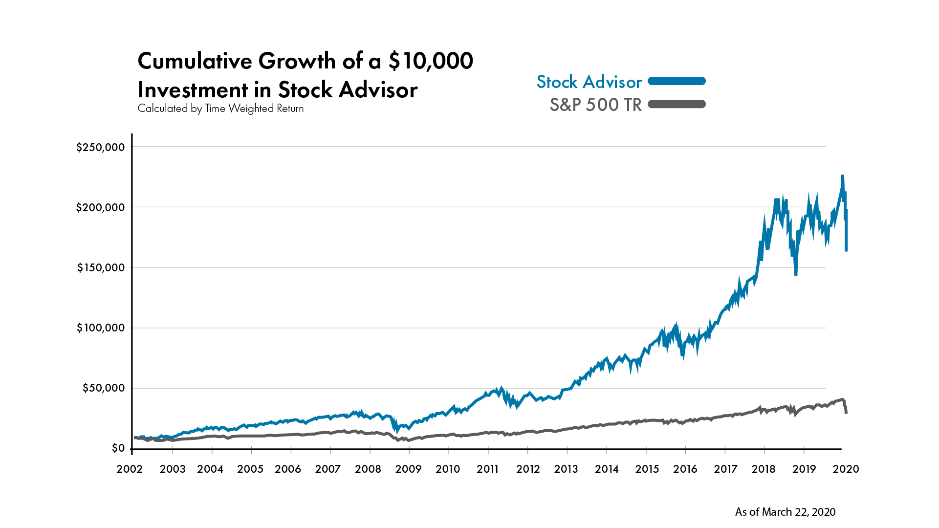 Stock Advisor has tripled the market for more than 15 years