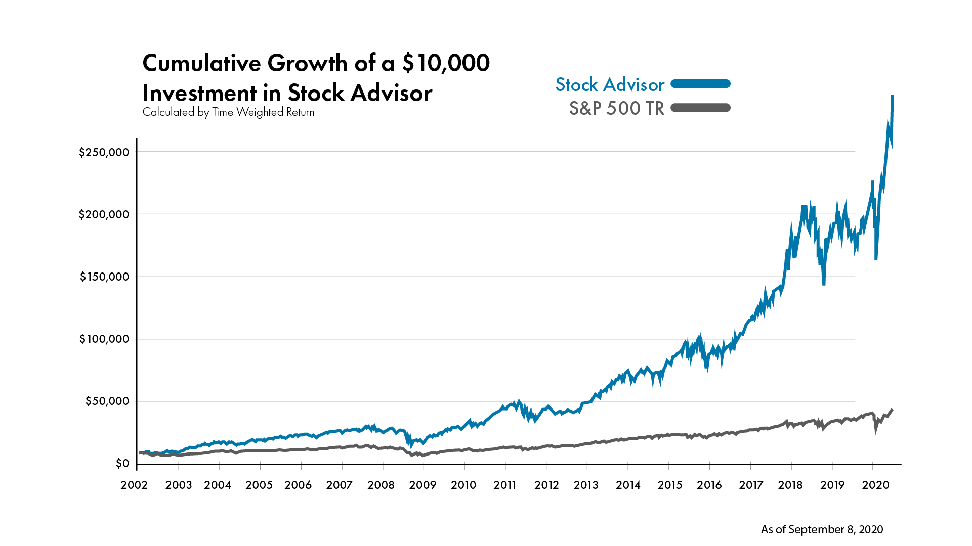 Cumulative Growth of a $10,000 Investment in Stock Advisor